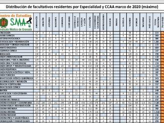 Tabla de residentes por especialidad y CCAA